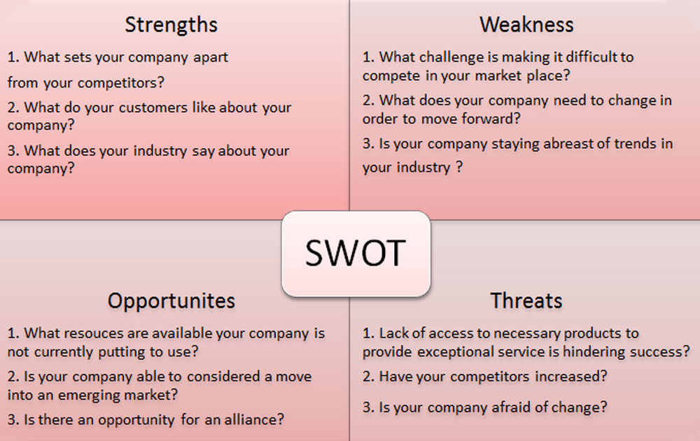 Swot Analysis | Twogirlsconsulting Llc (2Gc)